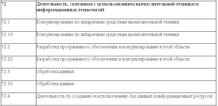 коды оквэд для фрилансера